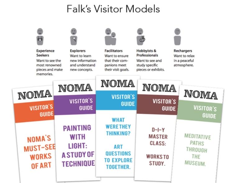 Falk: Visitor Models Description from New Orleans Museum of Art
