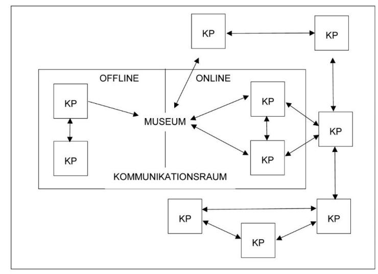 Kommunikationsraum Museum (Fiedler / Harrer 2017)